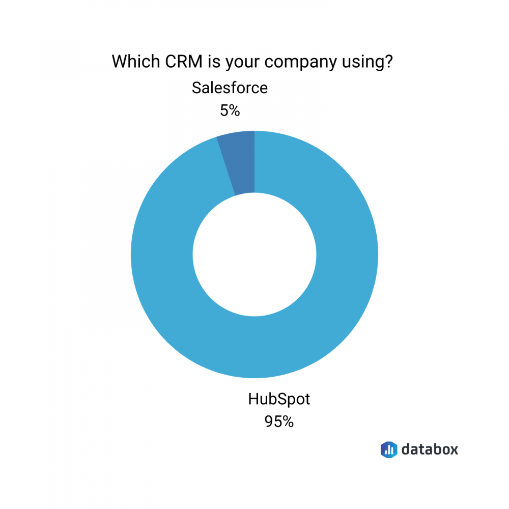 which CRM is your company using?