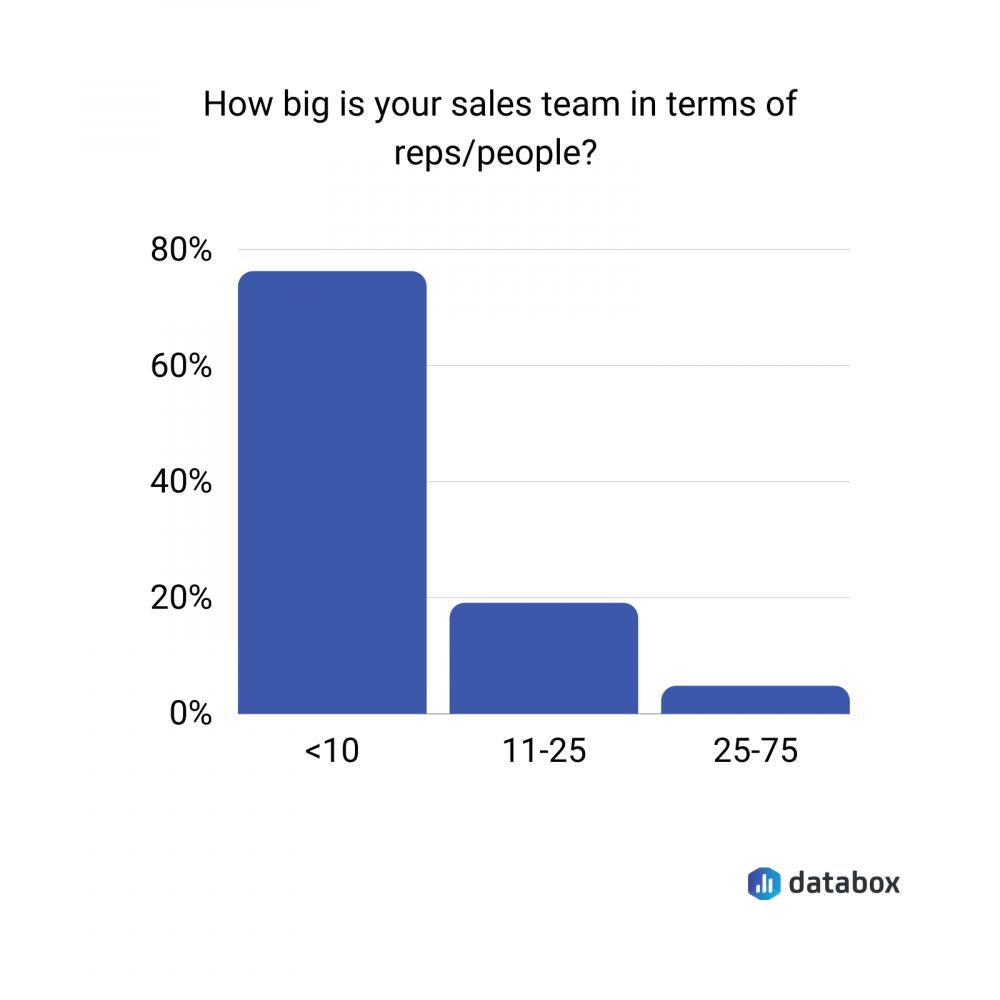 sales team size survey data