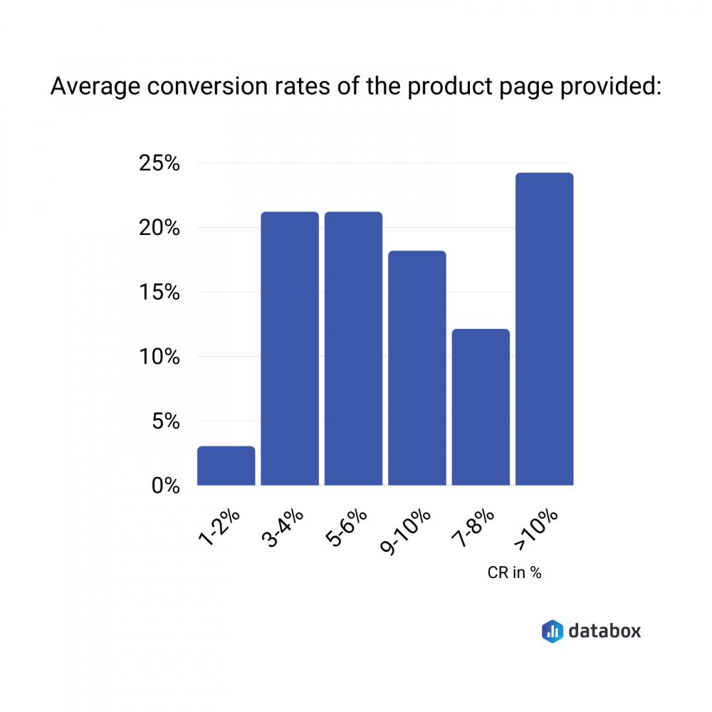 average conversion rates of the product page provided as example