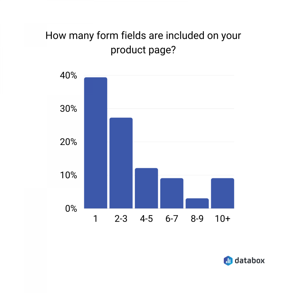 number of form fields on a product page survey data