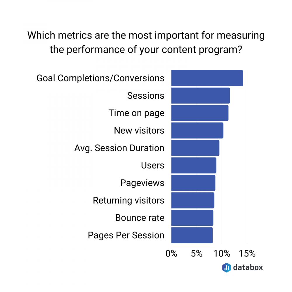 metrics-to-measure-content-program