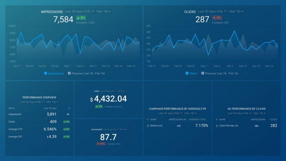 Linkedin Ads Overview Dashboard