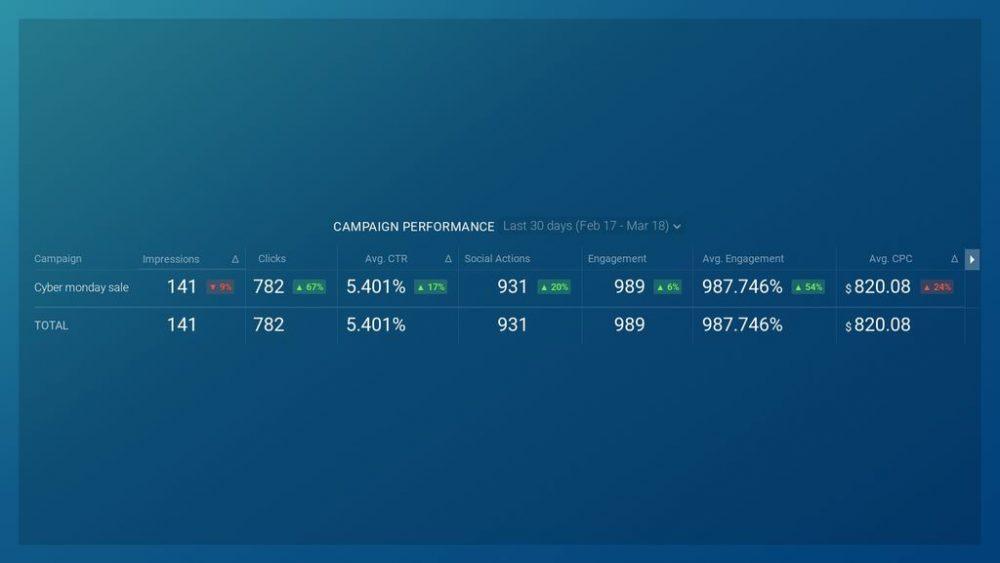 Linkedin Campaign Performance Dashboard