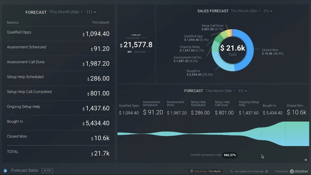 Sales forecast in Databox