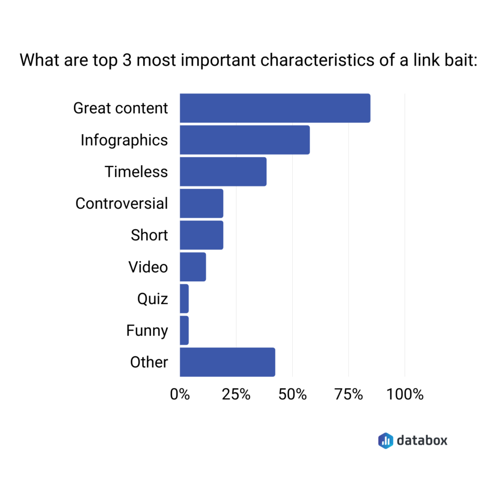 3 most important characteristics of link bait survey results