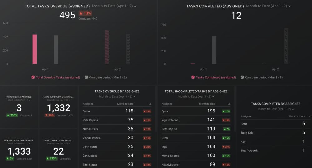 Asana (Team overview) dashboard