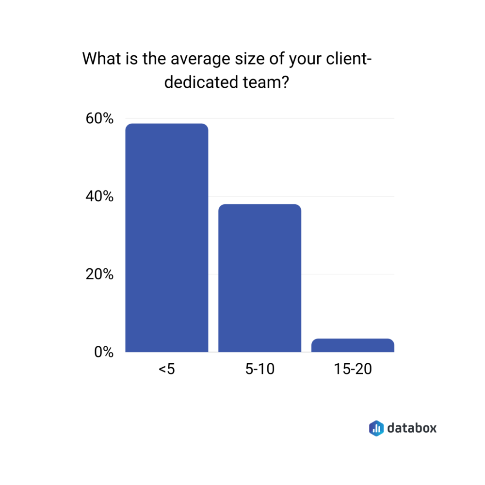 average size of client-dedicated team survey results