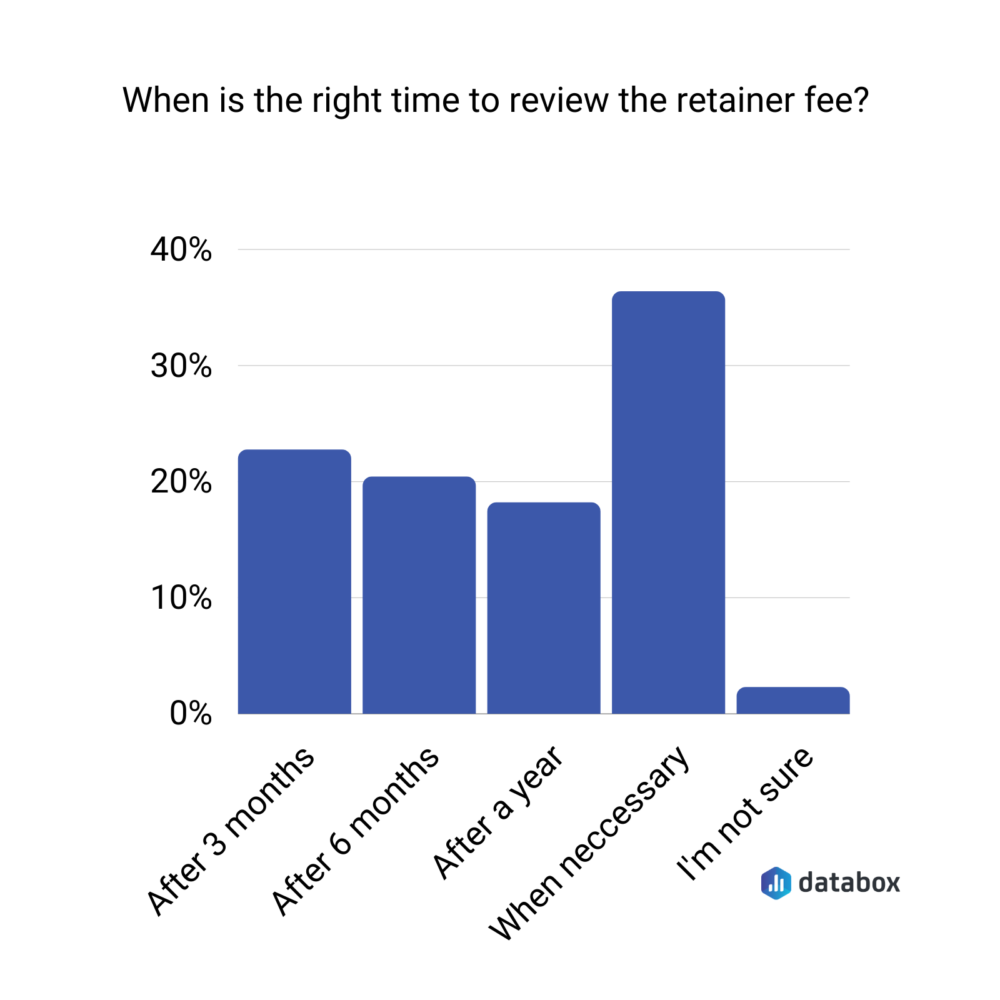 best time to review your retainer fee survey results