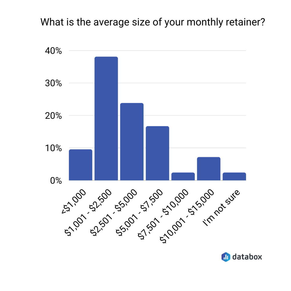 average size of your monthly retainer graph