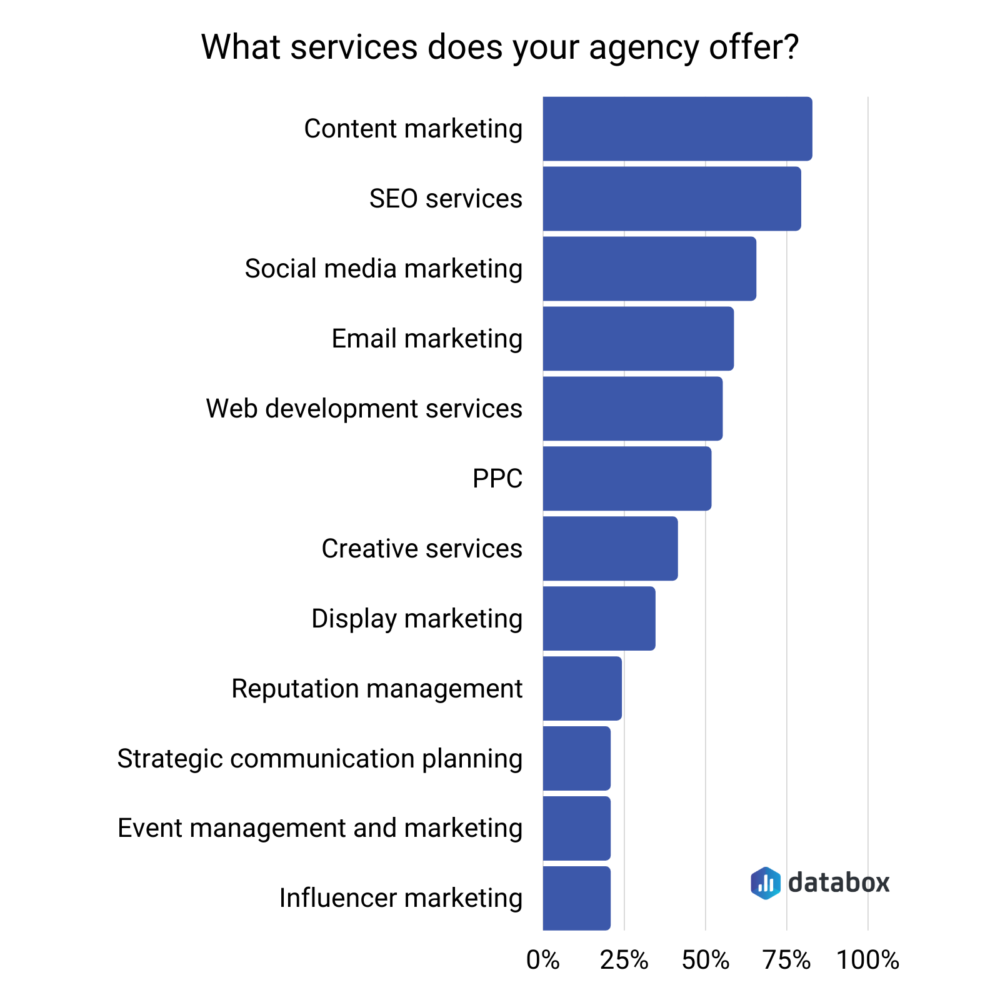 most common marketing services survey results