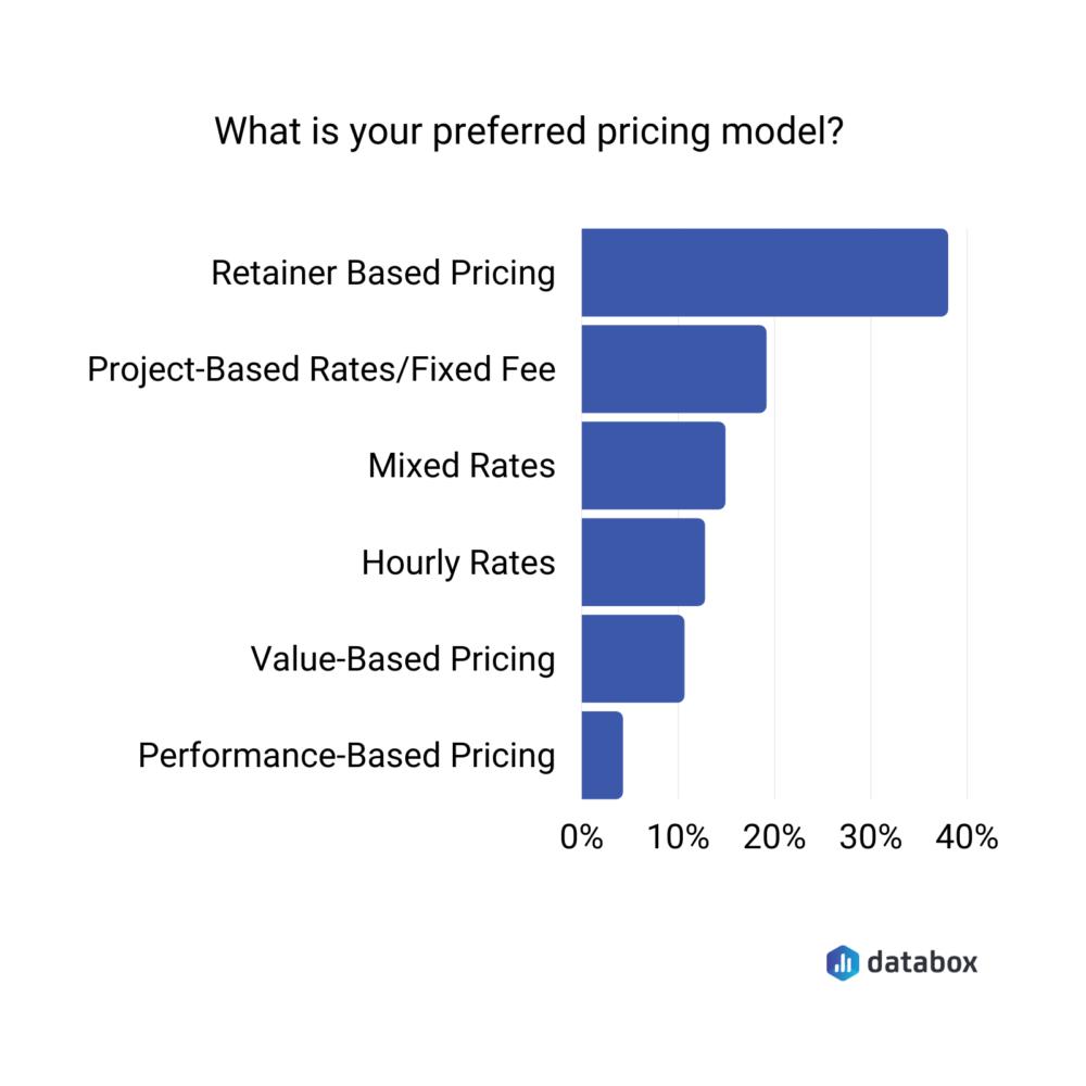 marketing agency's preferred pricing models survey data