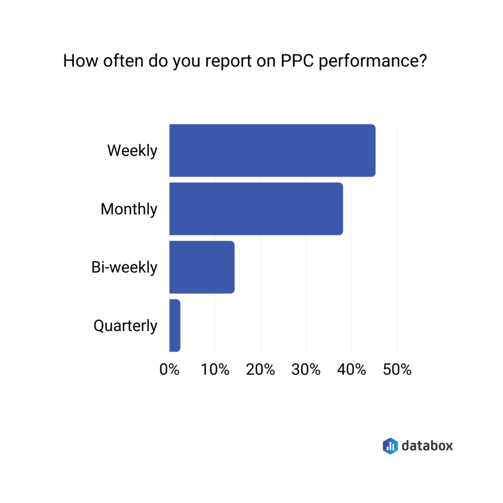how often do you report on ppc performance?