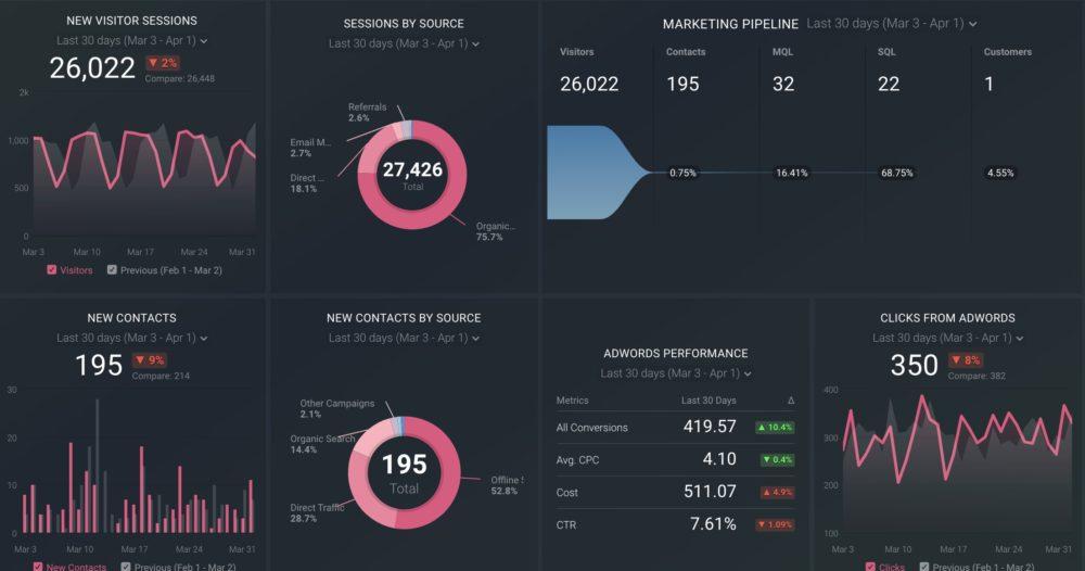 HubSpot and Google Ads dashboard