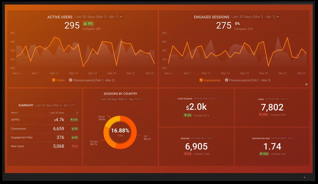 GoogleAnalytics4 metrics and KPI visualization on Databox big screen dashboard