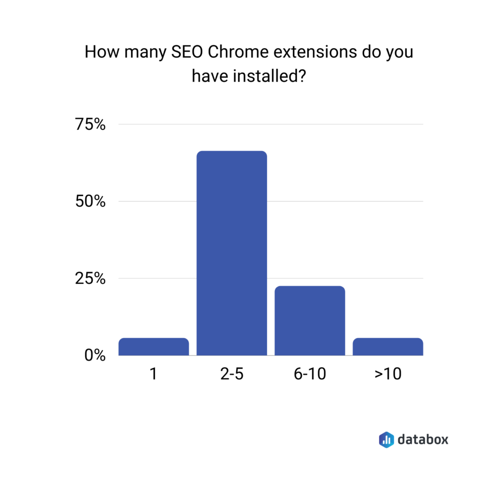how many SEO chrome extensions do you have installed?