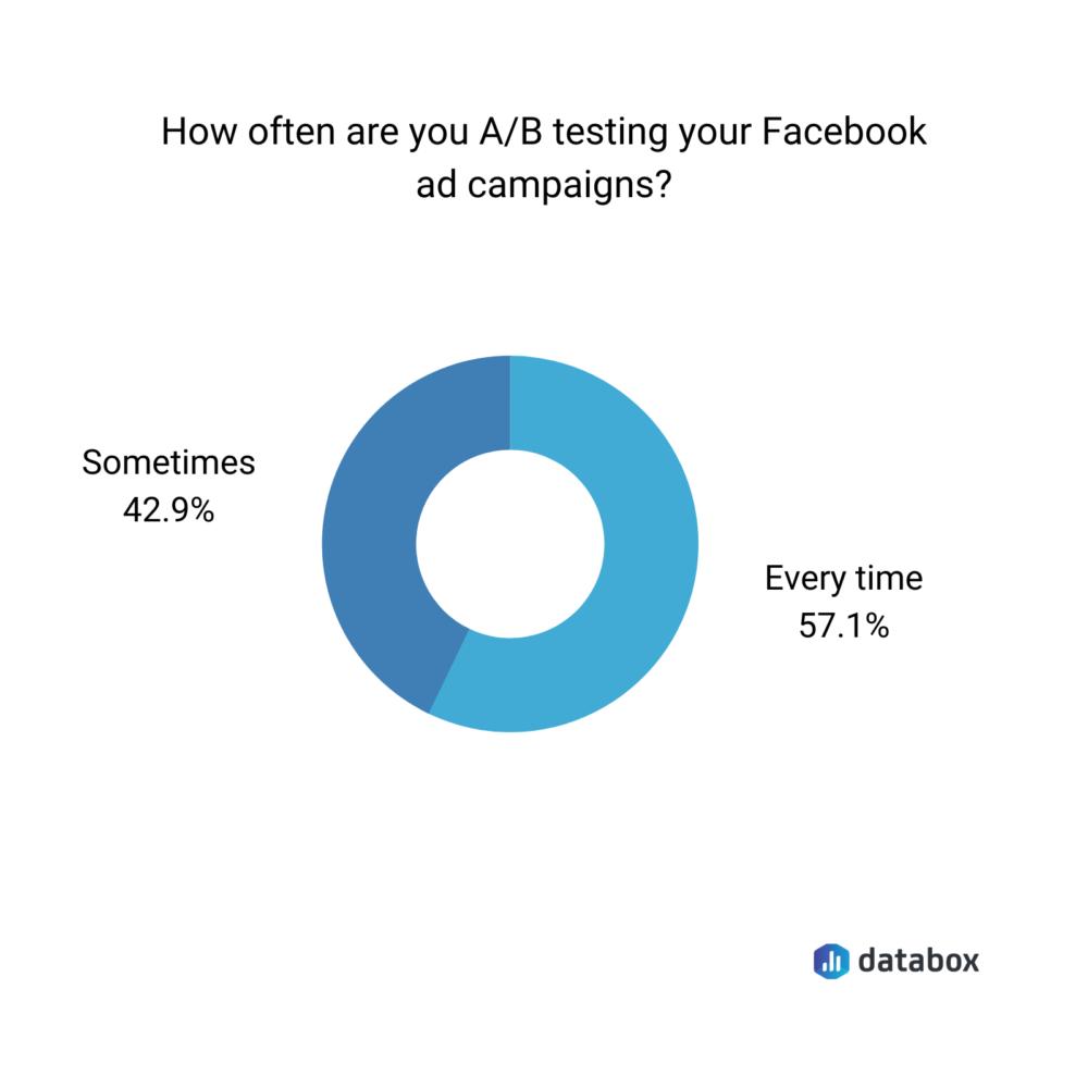 facebook ad time frame