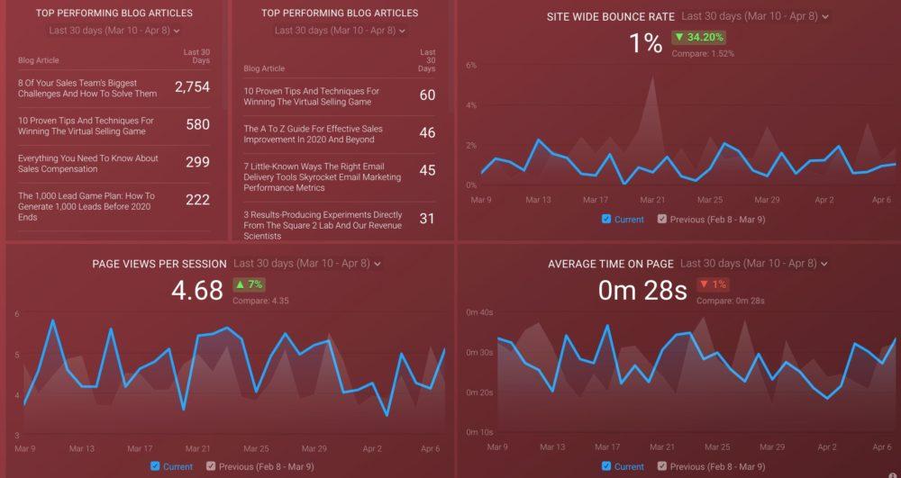 HubSpot and Google Analytics Website Performance Dashboard