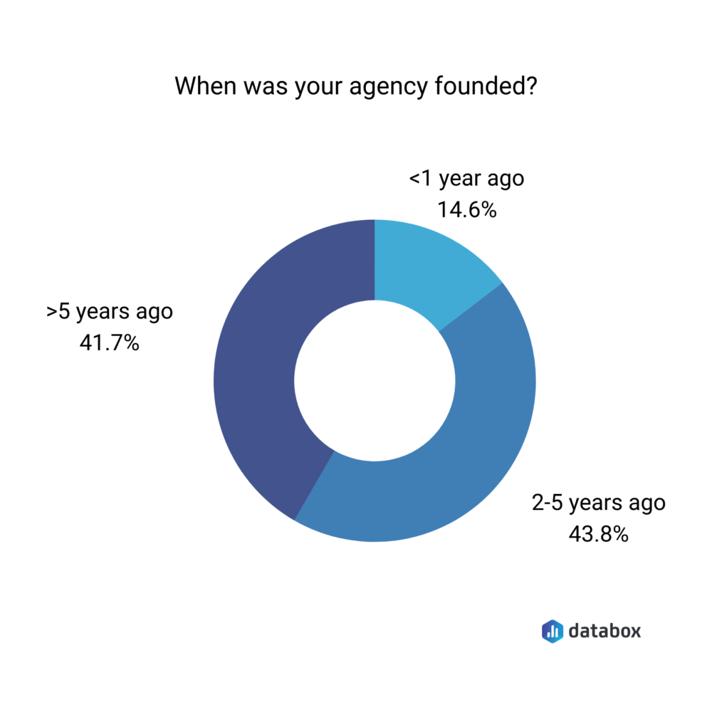 When was your agency founded?