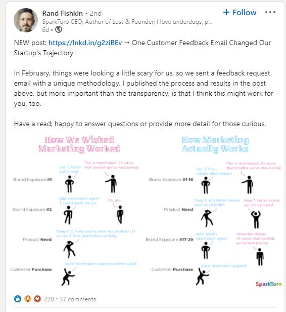 rand fishkin LinkedIn post example