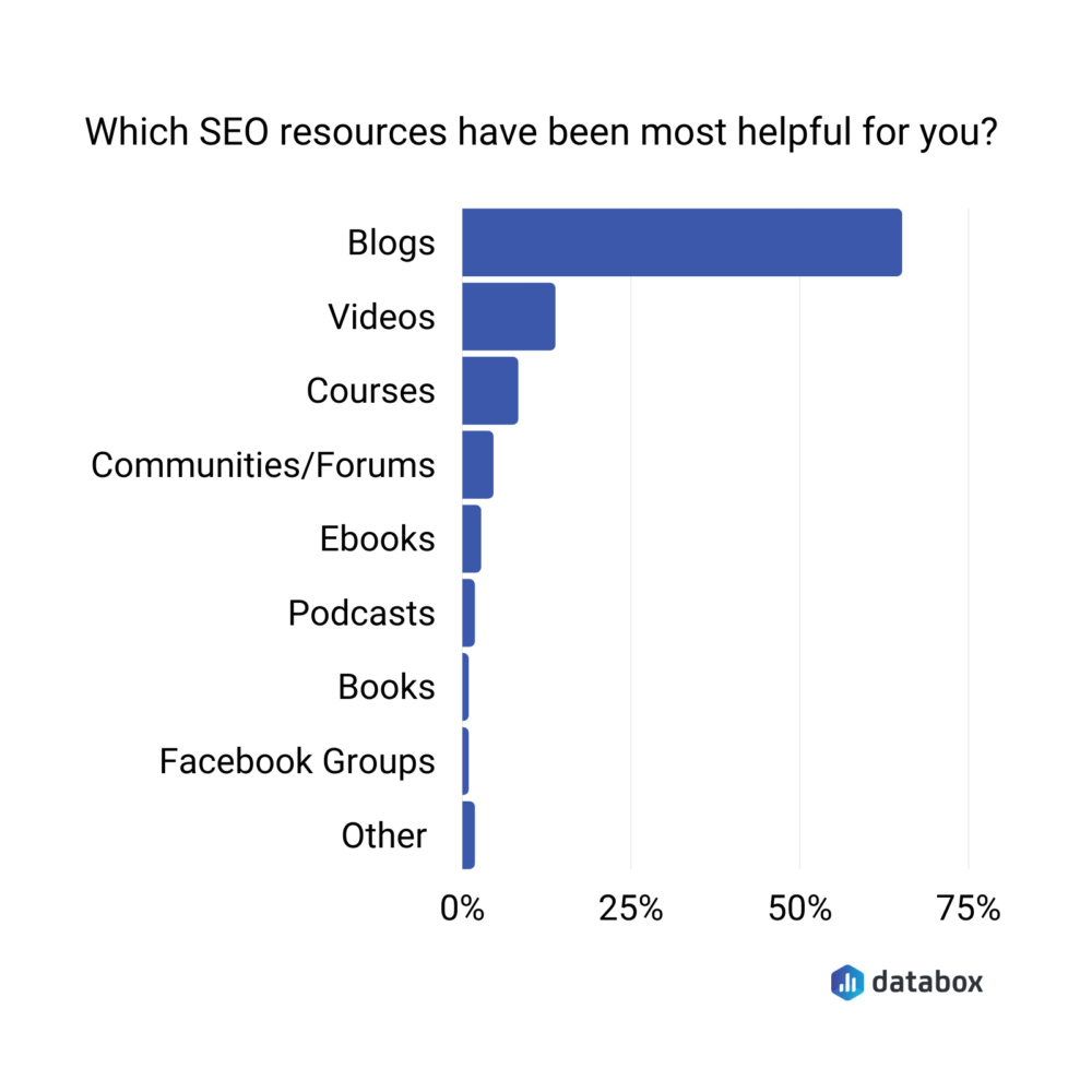most helpful SEO resources