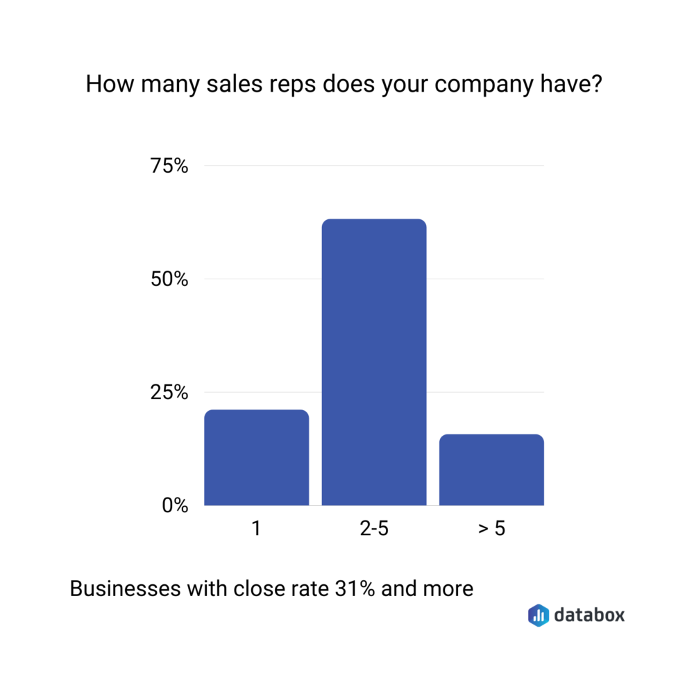 number of sales reps of businesses with a sales close rate of 31% and more