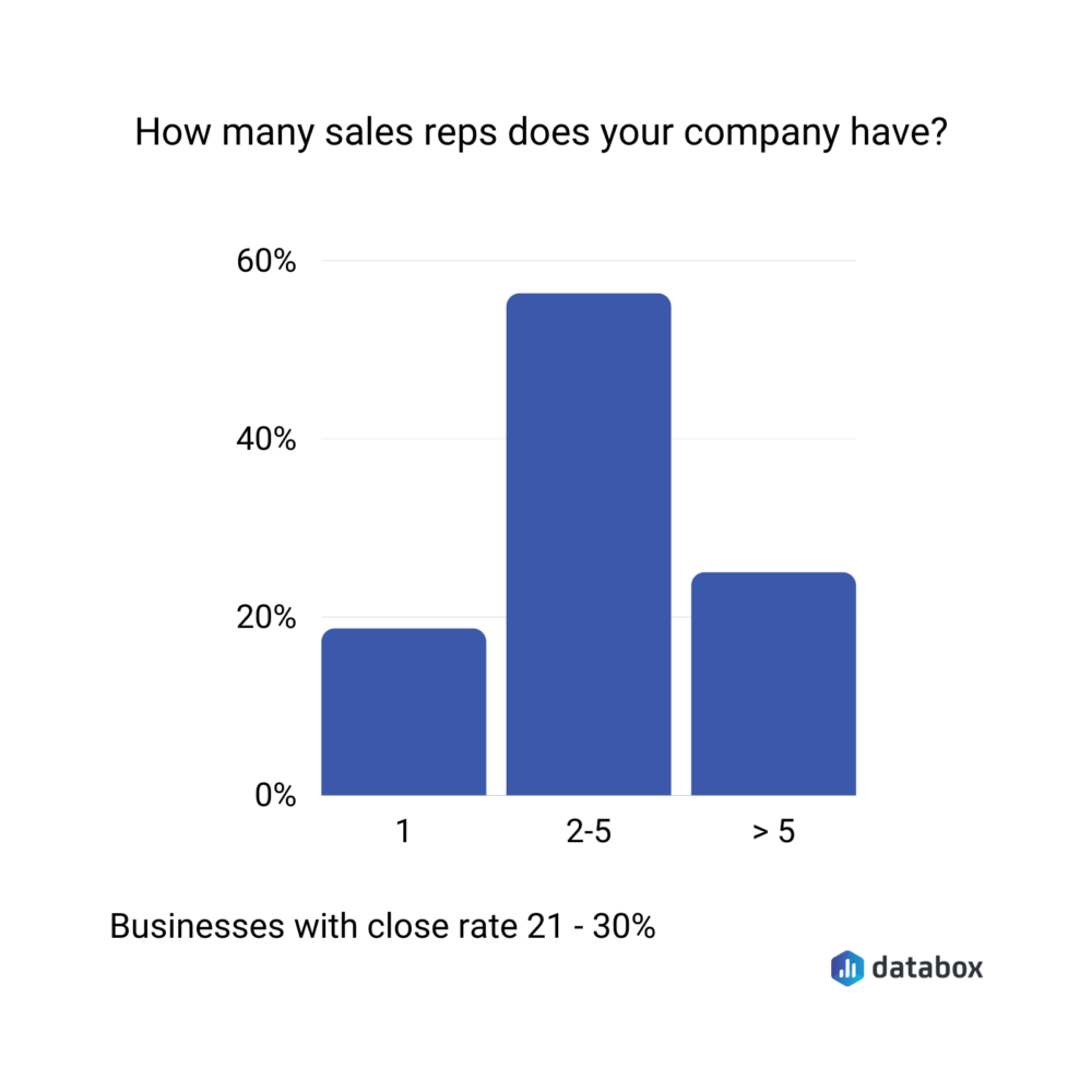 number of sales reps of businesses with a close rate between 21% and 30%