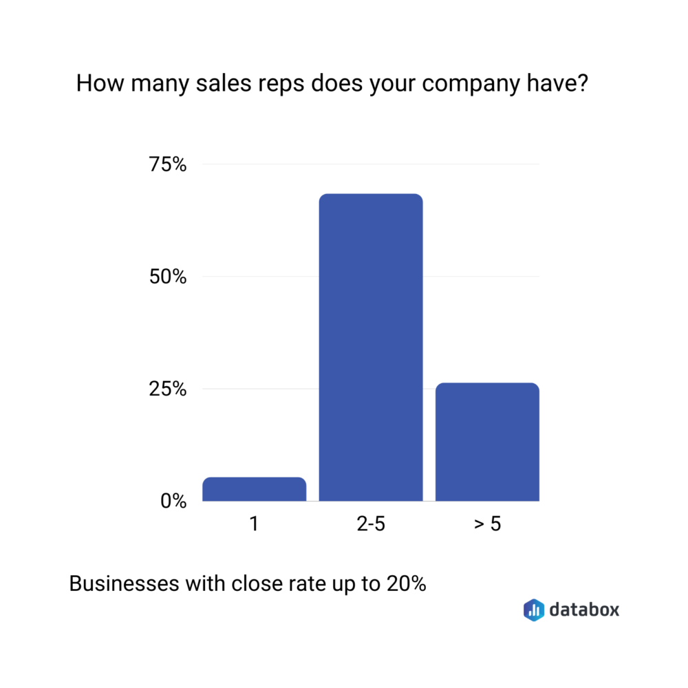number of sales reps of businesses with a close rate of up to 20%