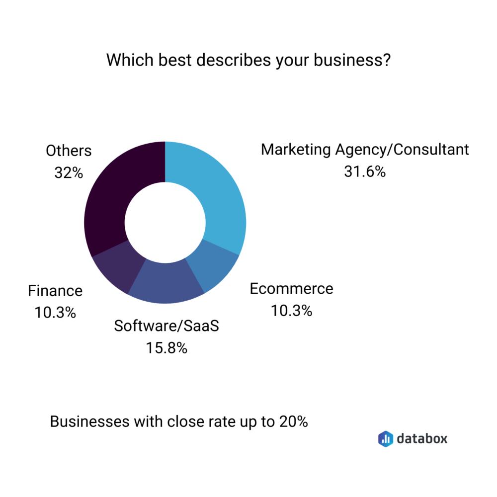 Databox survey control questions