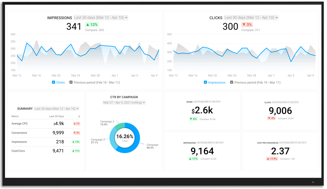 BingAds metrics and KPI visualization on Databox big screen dashboard