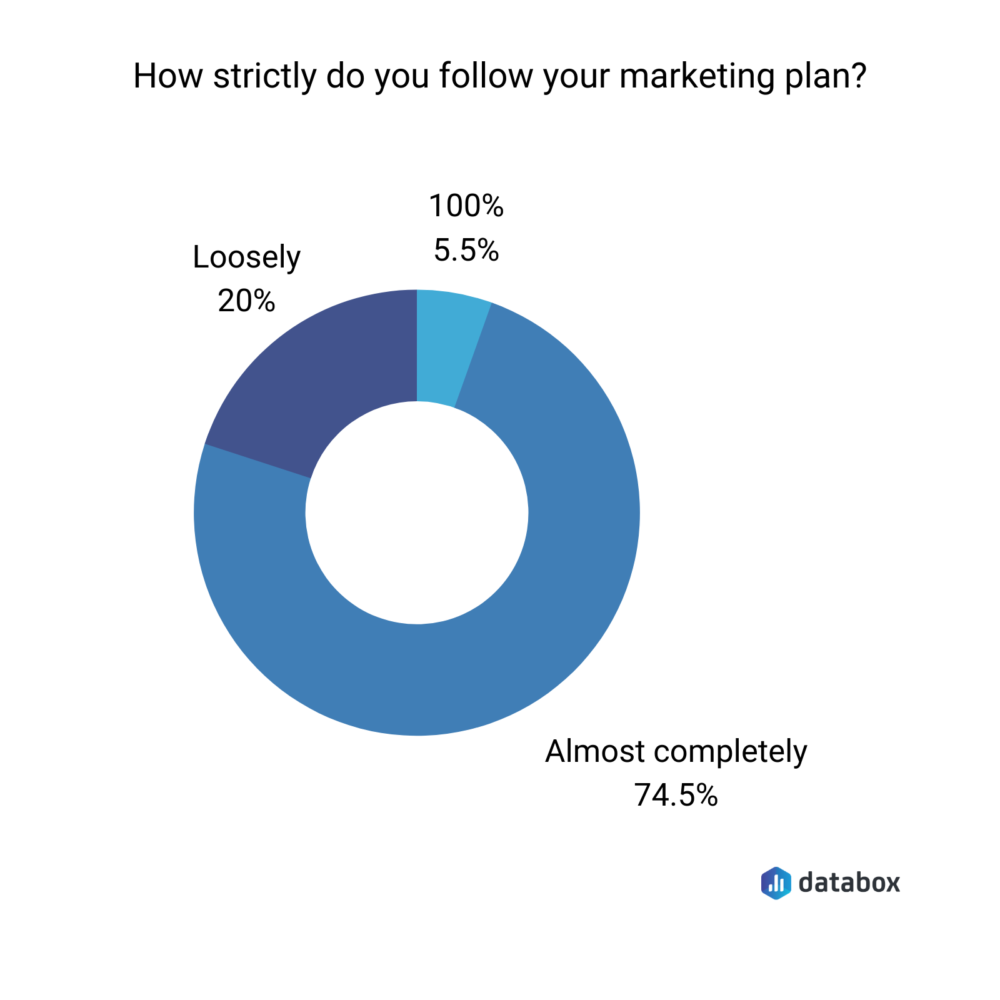 How strictly do you follow your marketing plan?