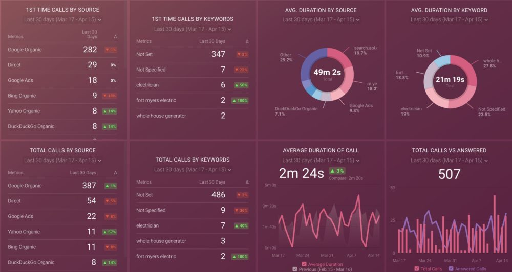 CailRail Source and Keyword Performance Dashboard