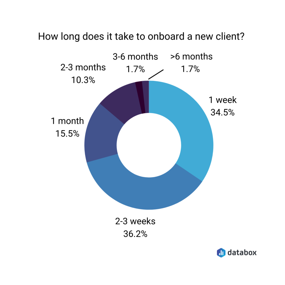chart showing how long it takes to onboard a new client