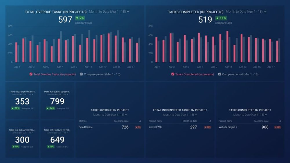 Asana (Project Overview) dashboard