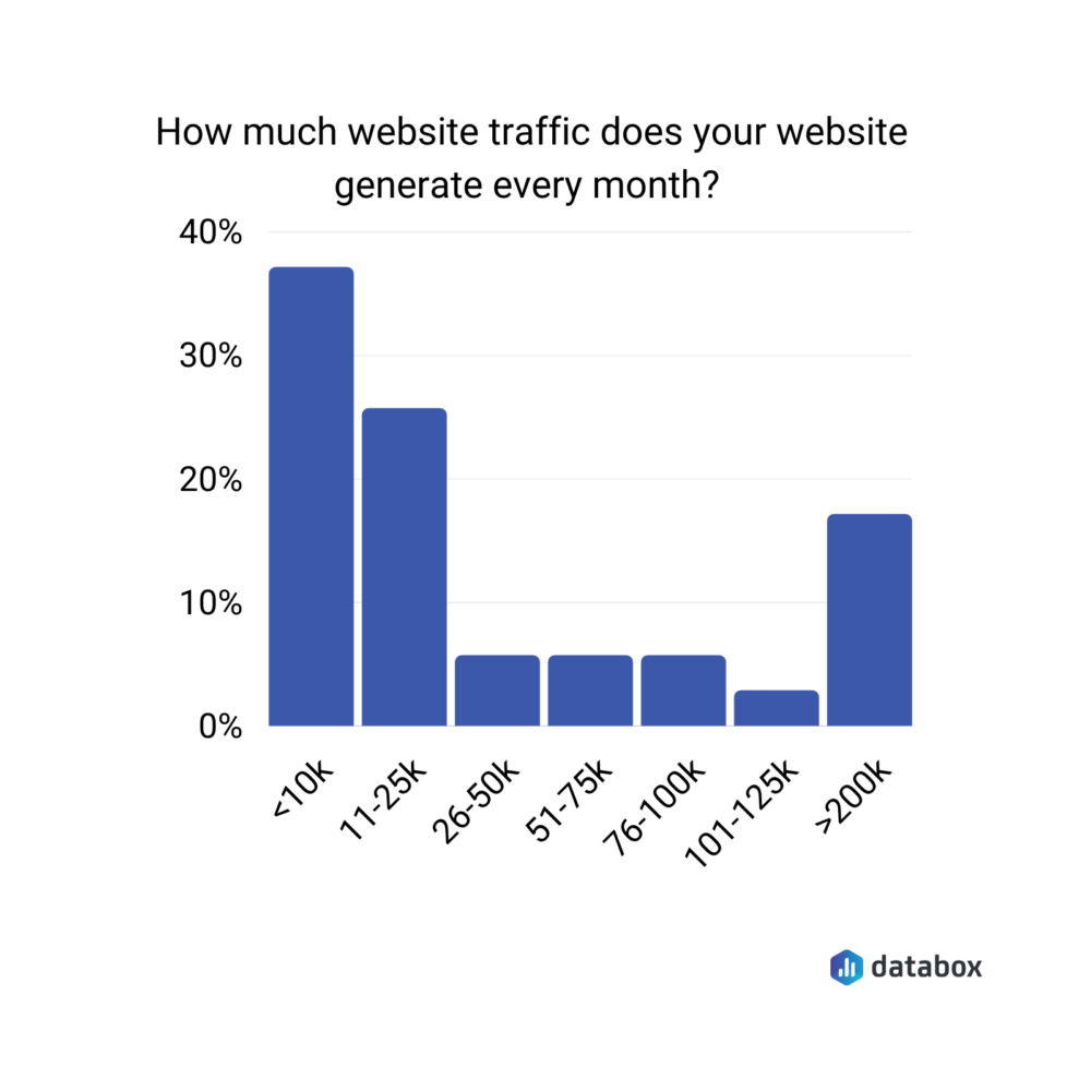How much traffic does your website get every month?