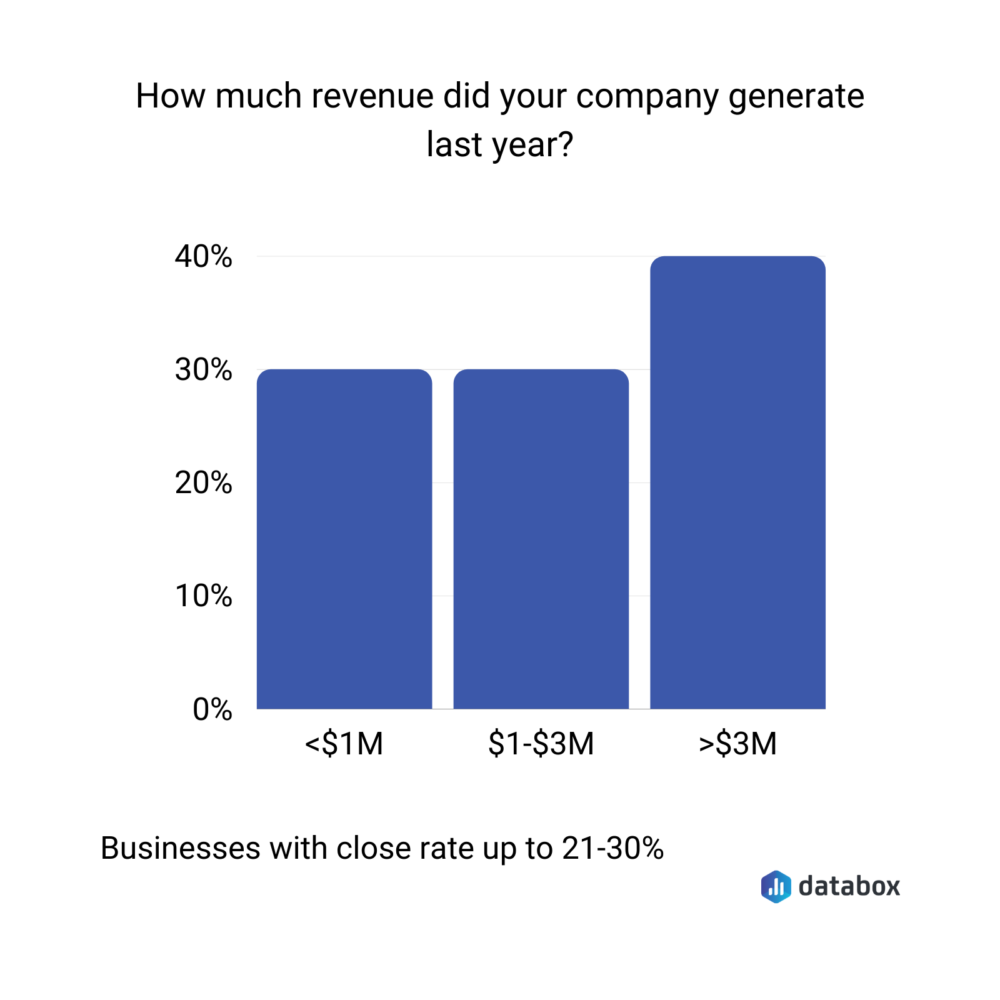 revenue earned by businesses with a close rate between 21% and 30%
