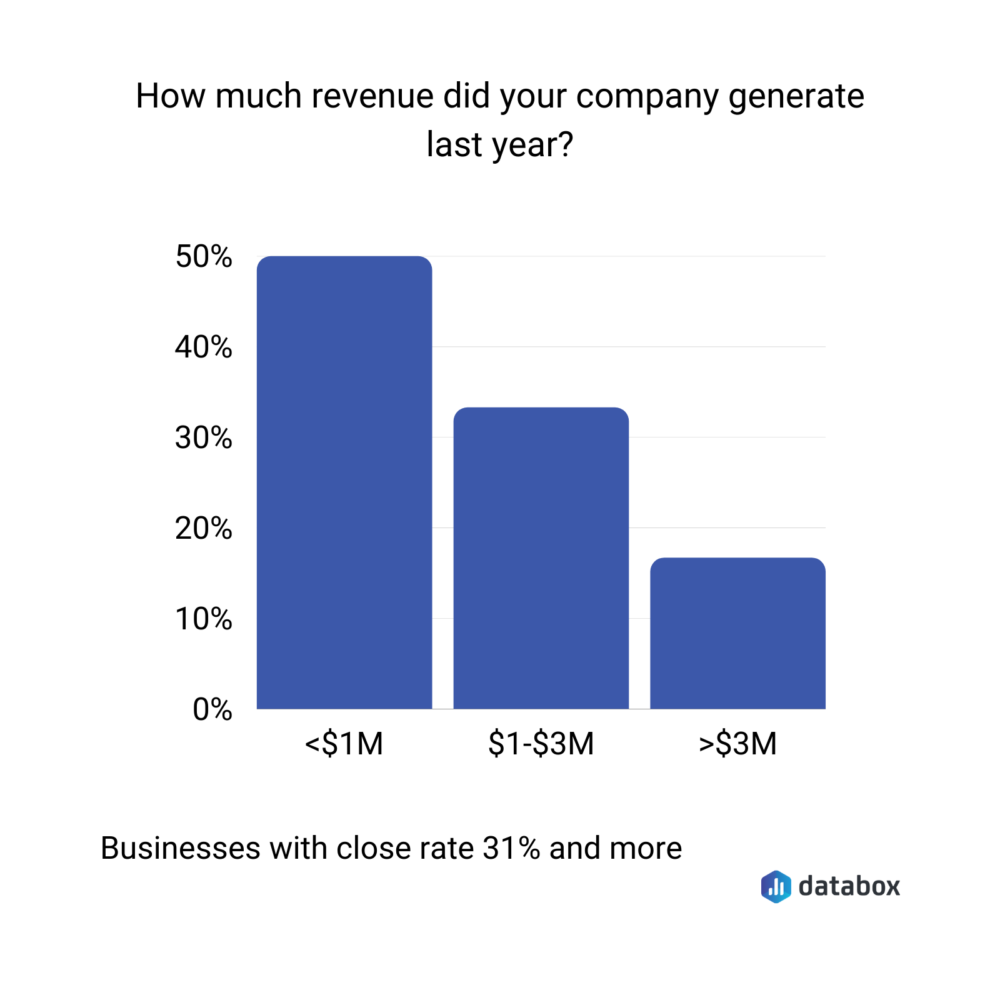 revenue earned by businesses with a sales close rate of 31% and more