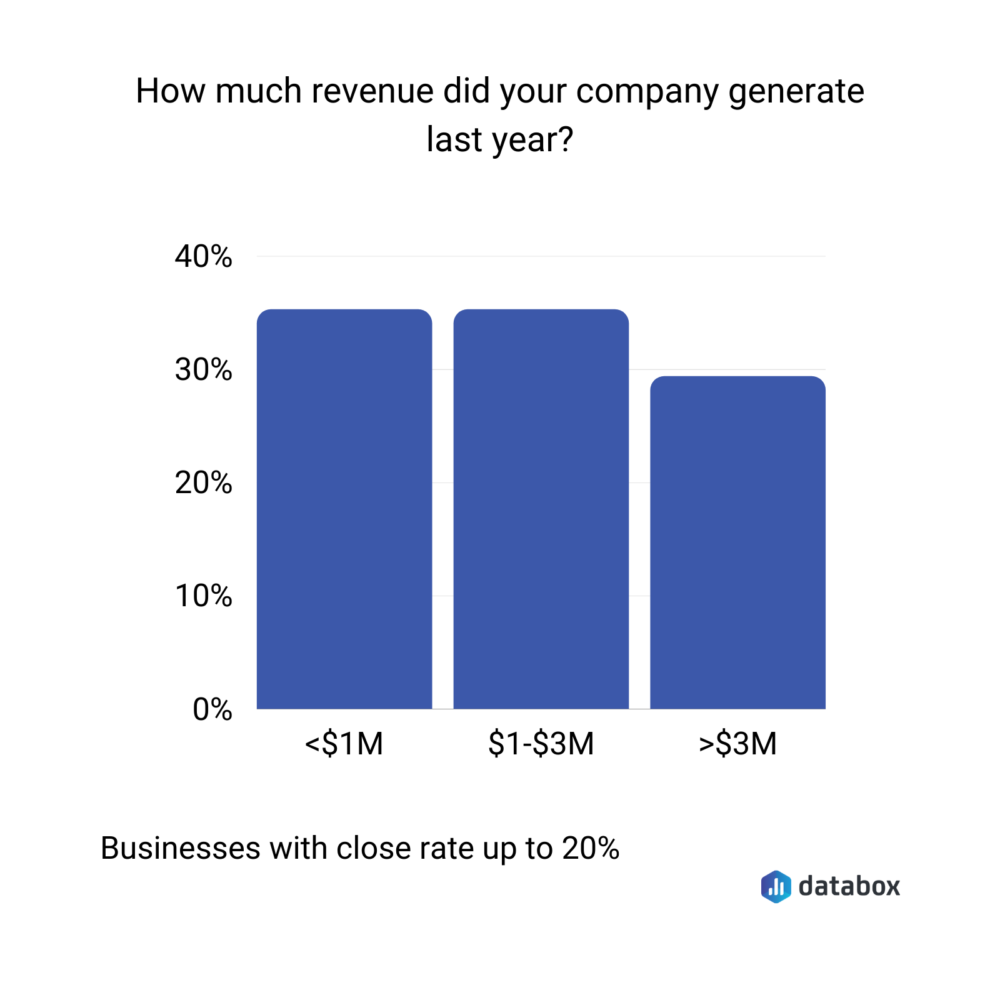 revenue earned by businesses with a close rate of up to 20%