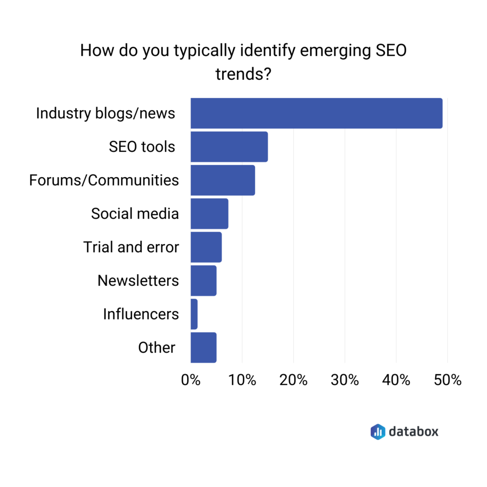 How do you typically identify emerging SEO trends?