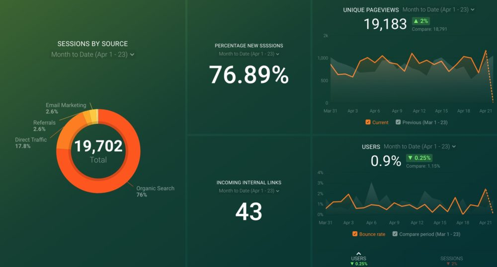 Link Analysis dashboard