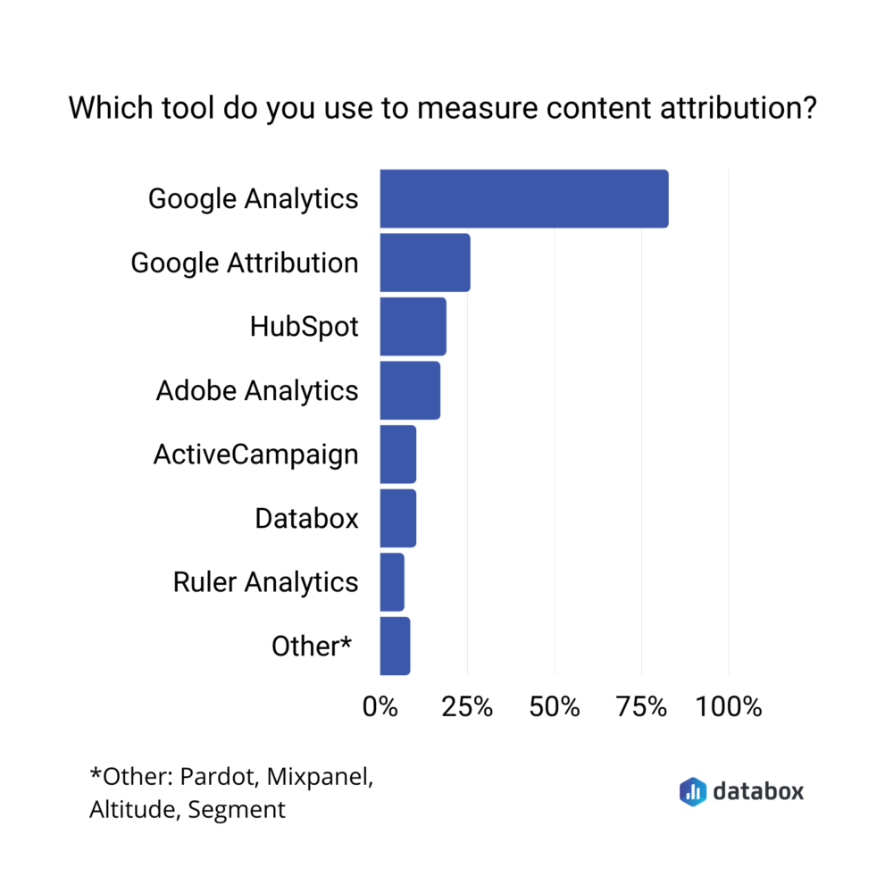 Chart showing most popular content attribution tools
