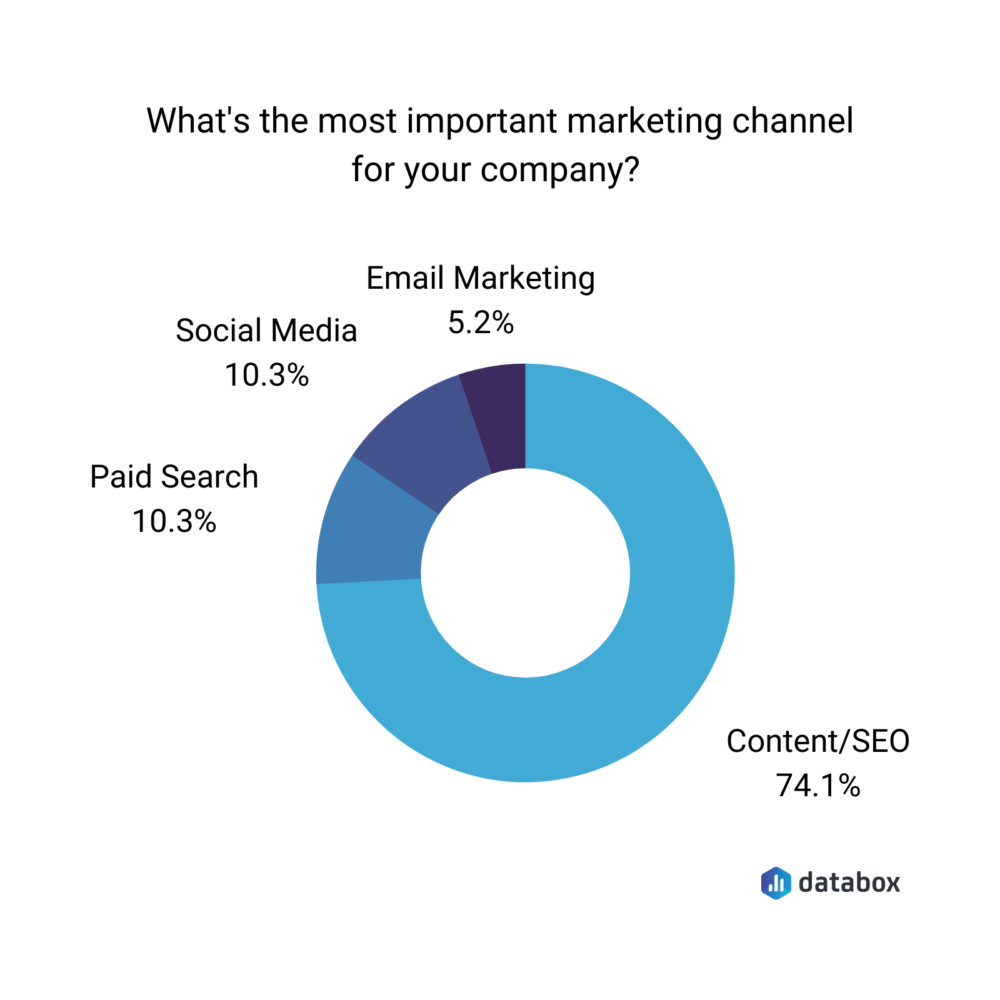 Donut chart that shows most important marketing channels according to Databox survey