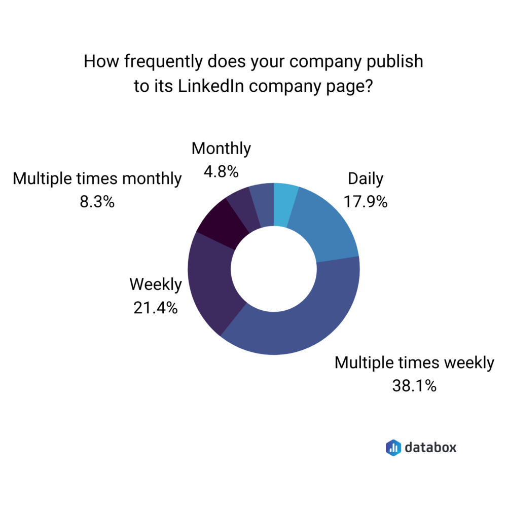 post-on-linkedin-frequency