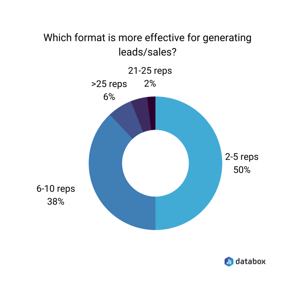which format is most effective for generating leads