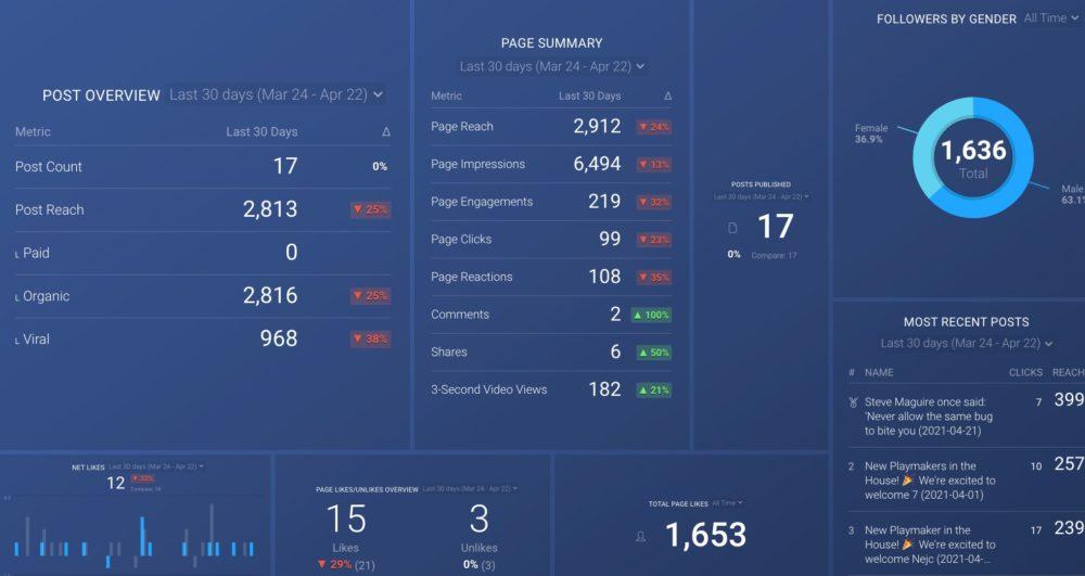 Facebook page dashboard