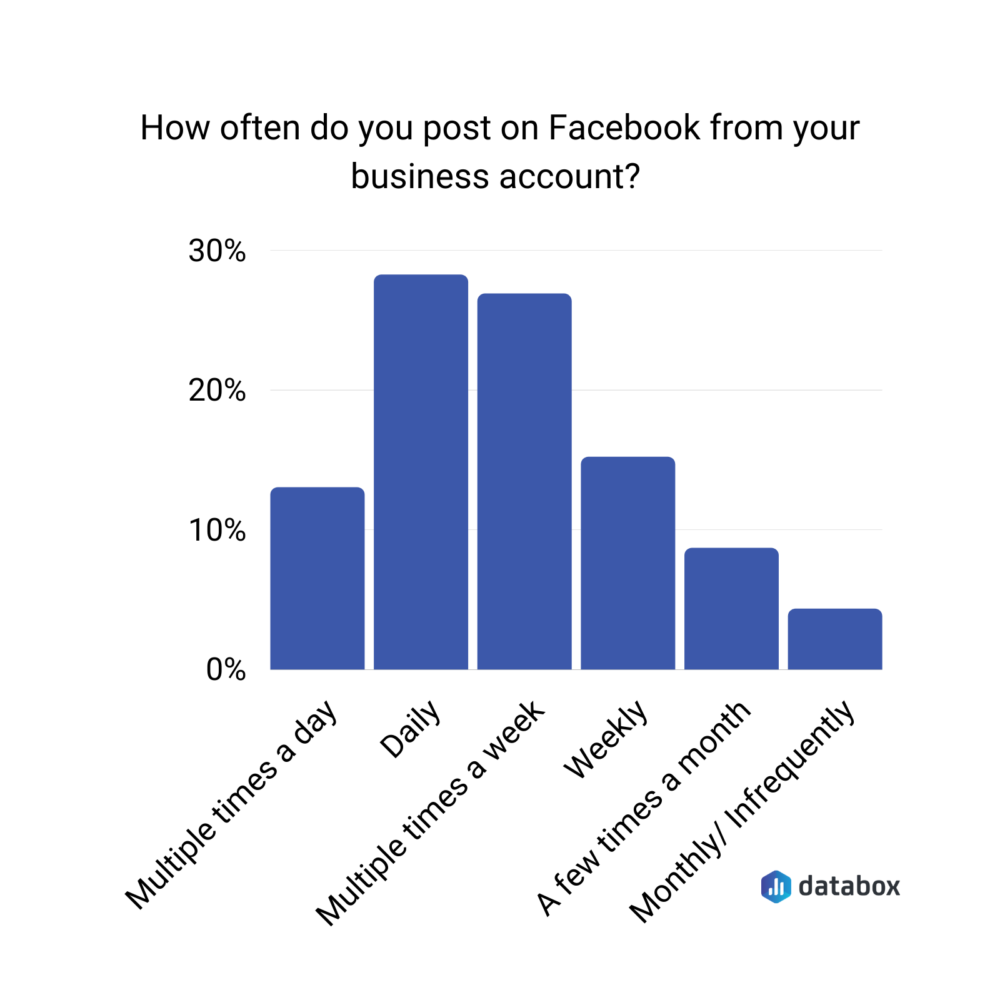 how often do you post on Facebook from your business account?