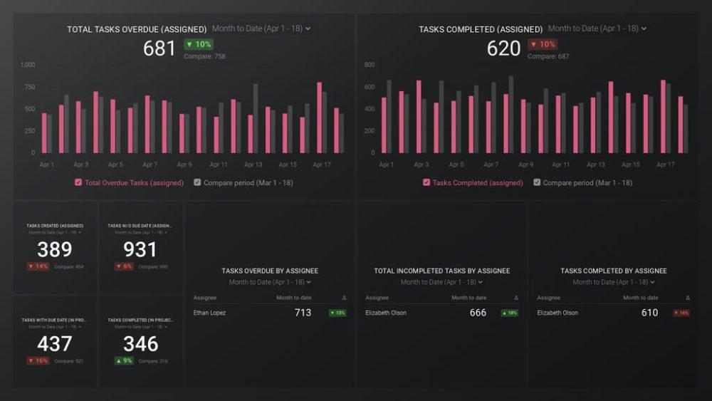 Asana team overview dashboard template
