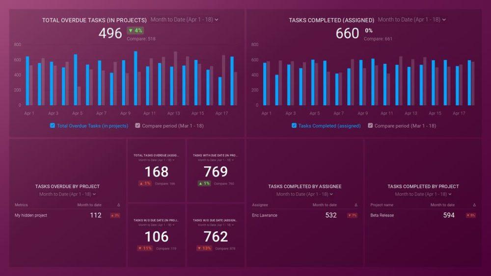asana-company-overview-dashboard