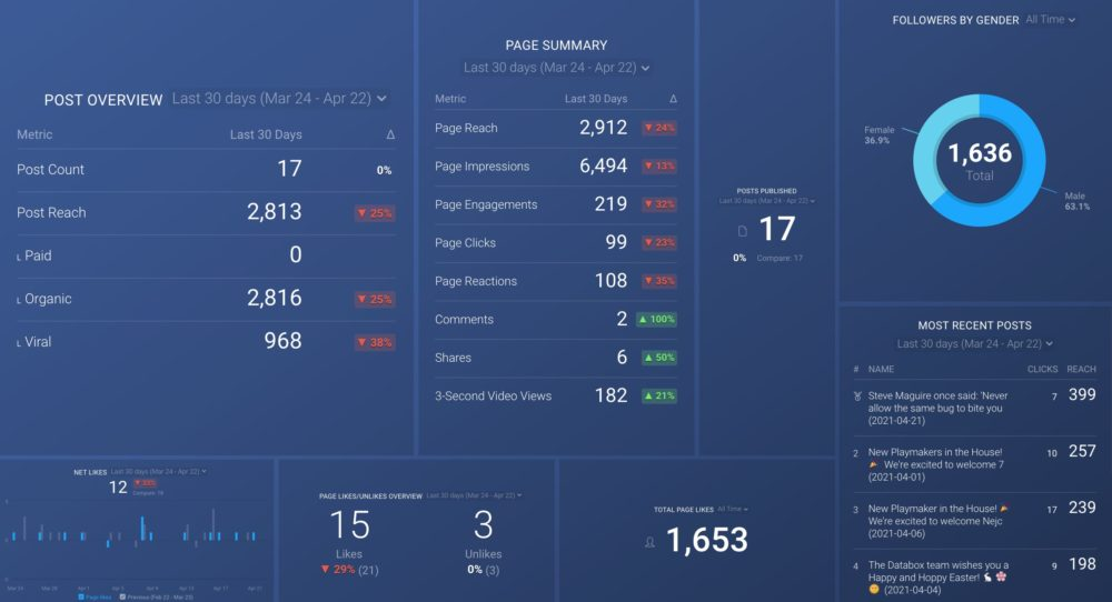 Facebook pages dashboard