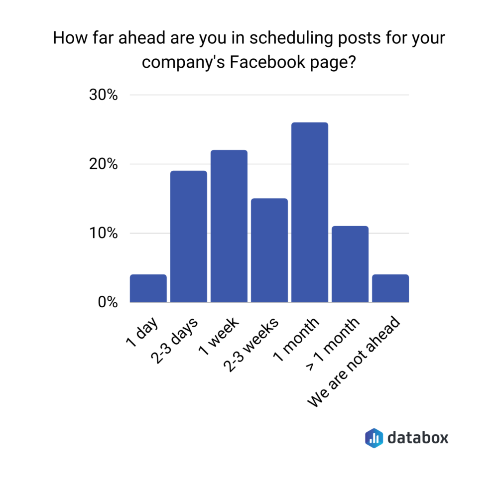 How far ahead are you in scheduling posts for your company's Facebook page?