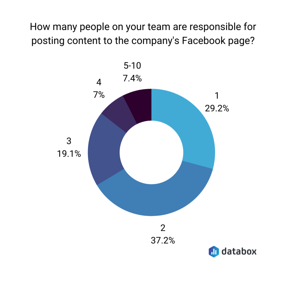 How many people on your team are responsible for posting content to the company's Facebook page?